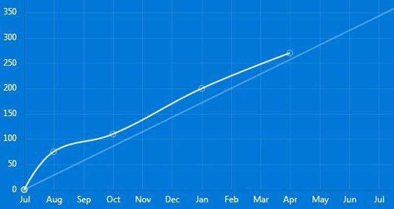 Windows 10 progress graph