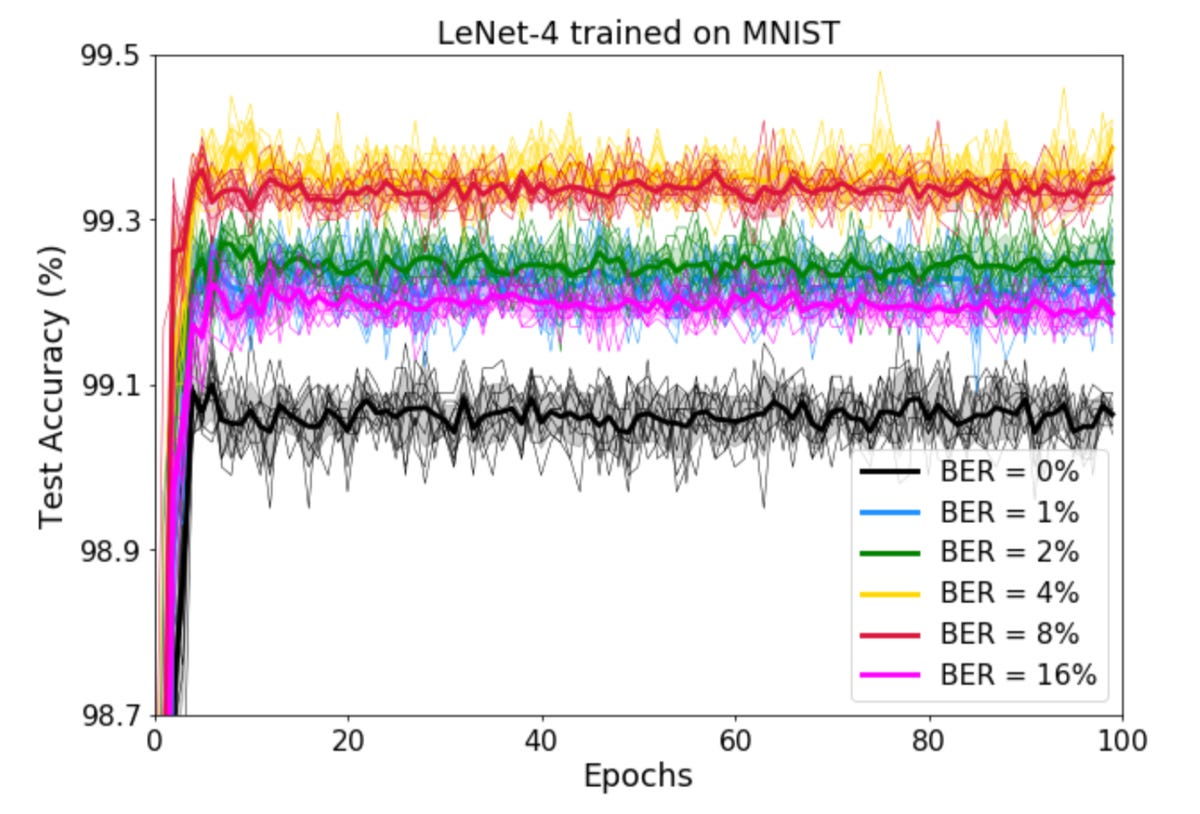 spin-memory-effects-of-ber-on-lenet-2019.png