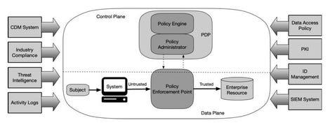 nist-zero-trust-architecture-diagram.jpg
