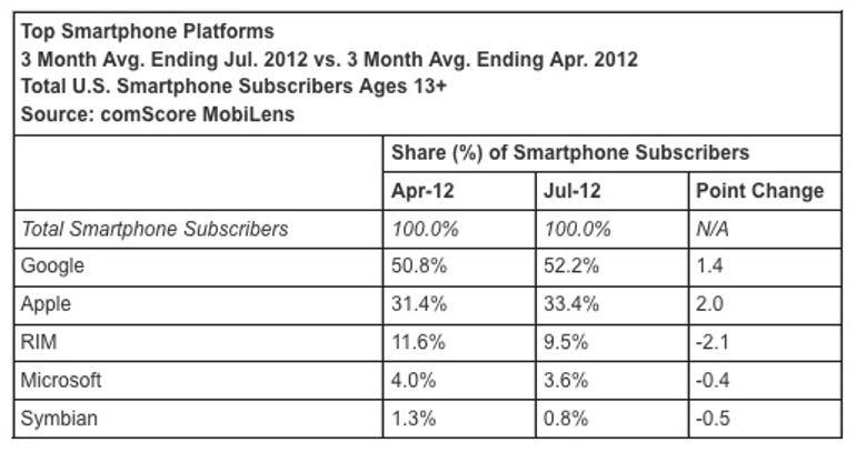 zdnet-comscore-july-2012-smartphones