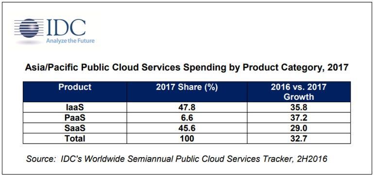 apej-public-cloud-services-spending-2017.png