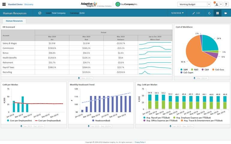 adaptiveinsightsworkforceplanninghr-dashboard.png