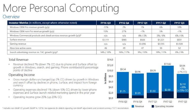 msft-personal-computing-q3-2017.png