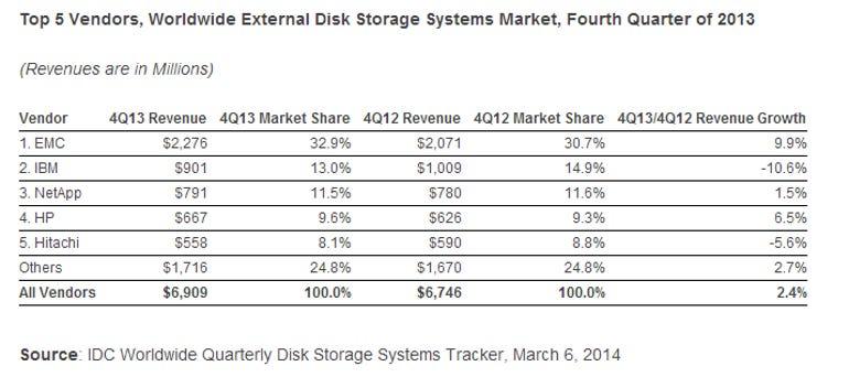 storage share March 6 2014
