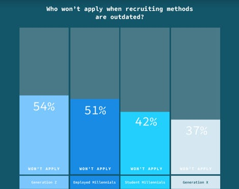 Gen Z wants a top notch tech stack before they will apply for a job zdnet
