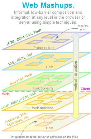 Anatomy of Web Mashup Styles