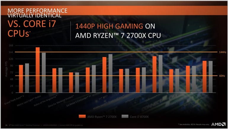 Ryzen 7 2700X vs Intel Core i7 8700K