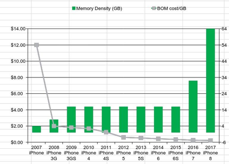 iphone-8-memory-density.png