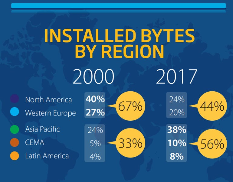 exabytes by region