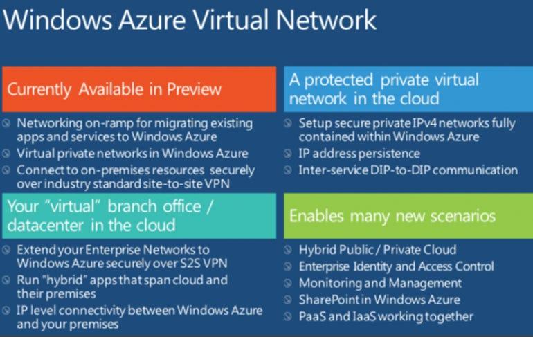 windowsazurevirtualnetwork