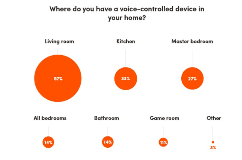 More than 1 in 10 consumers want voice commands for their toilet ZDNet