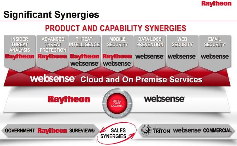 raytheon-websense-1.png
