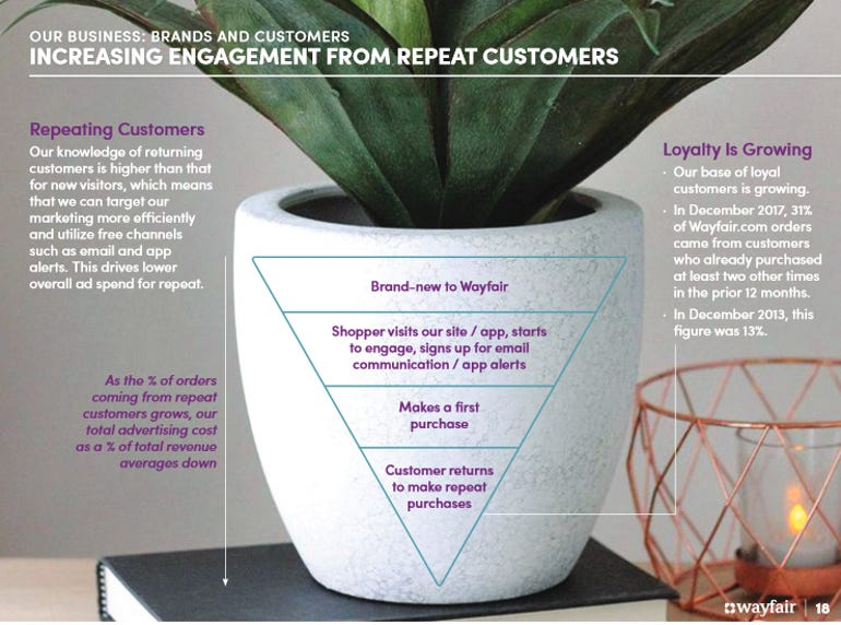 wayfair-customer-acquisition-q3.png