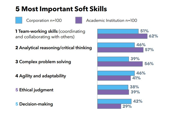 Closing the skills gap: 5 most important soft skills