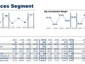 Gartner nixes conferences through August, takes $158 million Q2 revenue hit