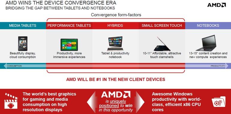 AMD Battery