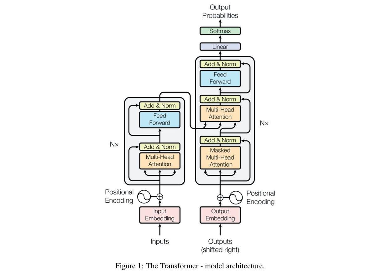 google-transformer-architecture-2017.jpg