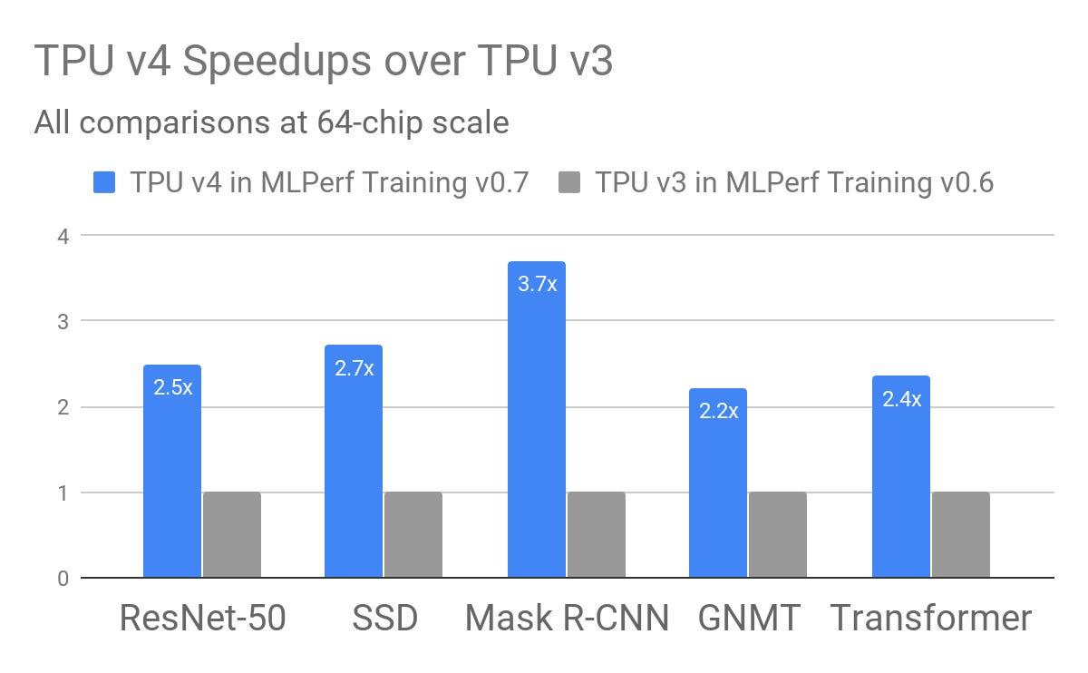 google-tpuv4-speed-up-versus-v3-july-29th-2020.png