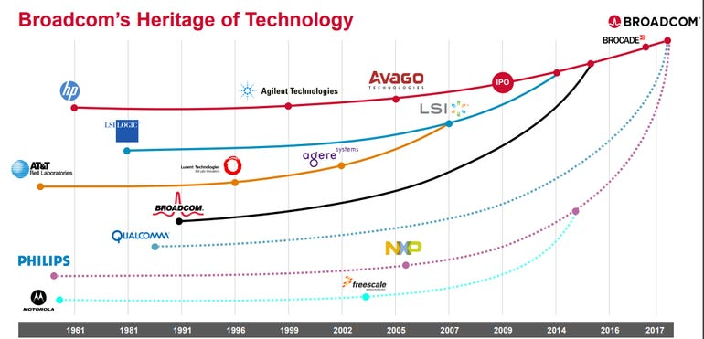 broadcom-history-of-acquisitions.png