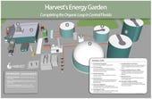 biogas-harvest-energy-garden