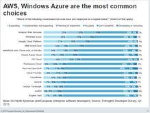 Amazon Web Services, Windows Azure top cloud dev choices, says survey