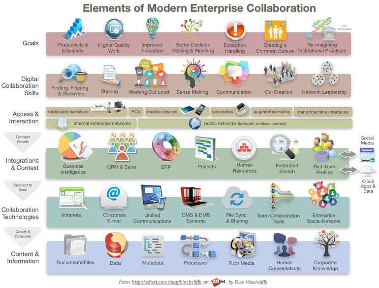 The Elements of Modern Digital Collaboration in the Enterprise
