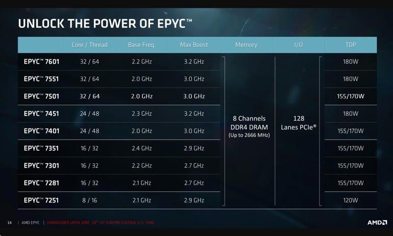 AMD Epyc line up