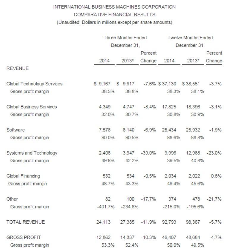 ibm-q4-2014-results.png