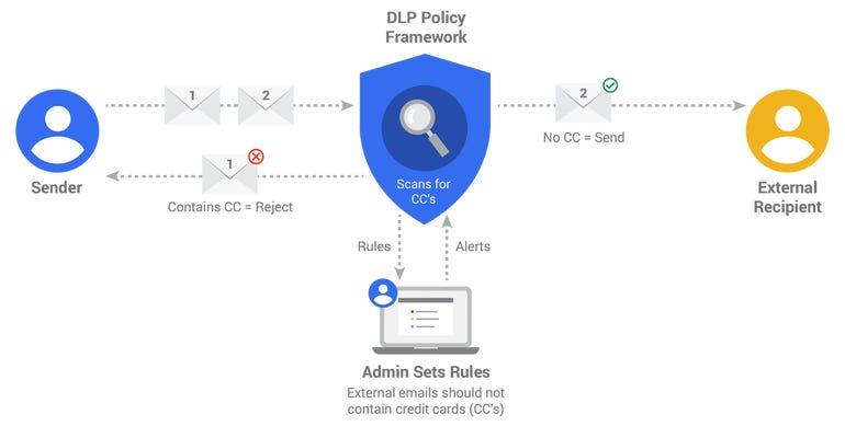 zdnet-google-work-gmail-dlpdiagram-06.png