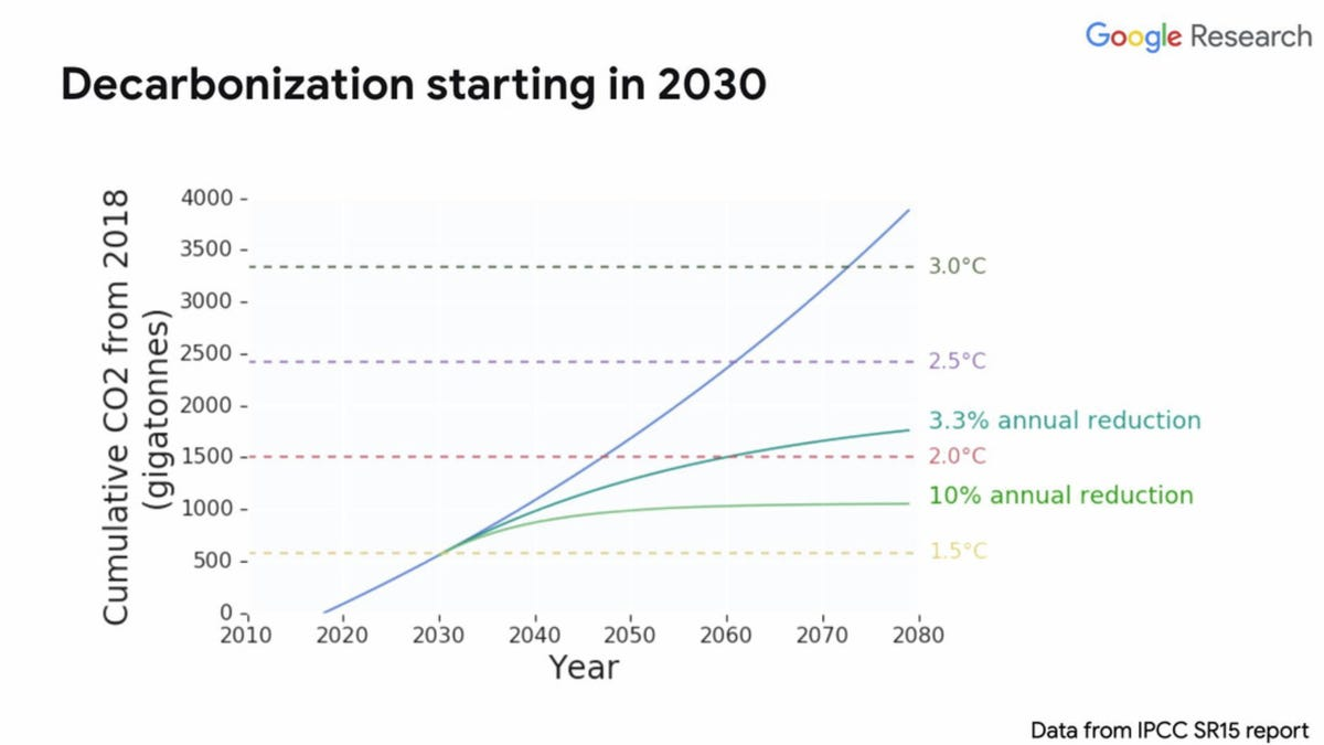 jeff-dean-slides-climate-ai-keynote-2019.png