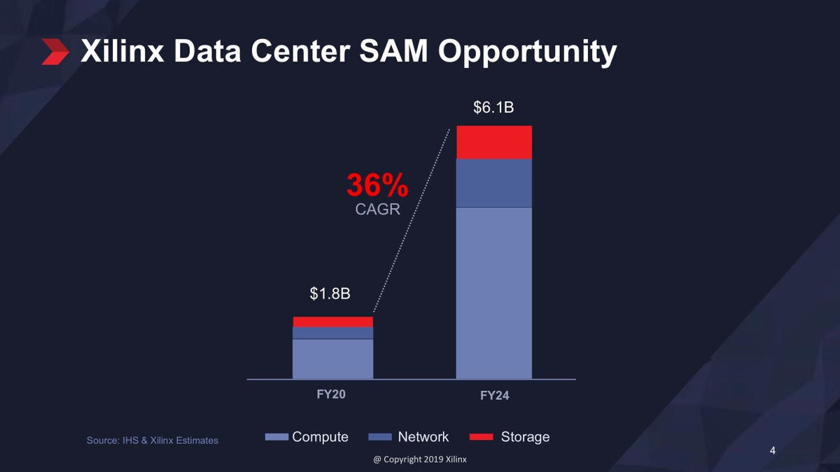 xilinx-data-center-market-opportunity-may-2019.jpg