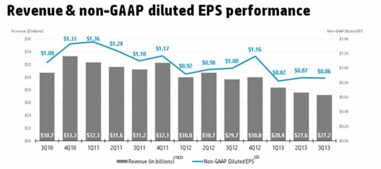 zdnet-hp-q3-earnings-slides-2