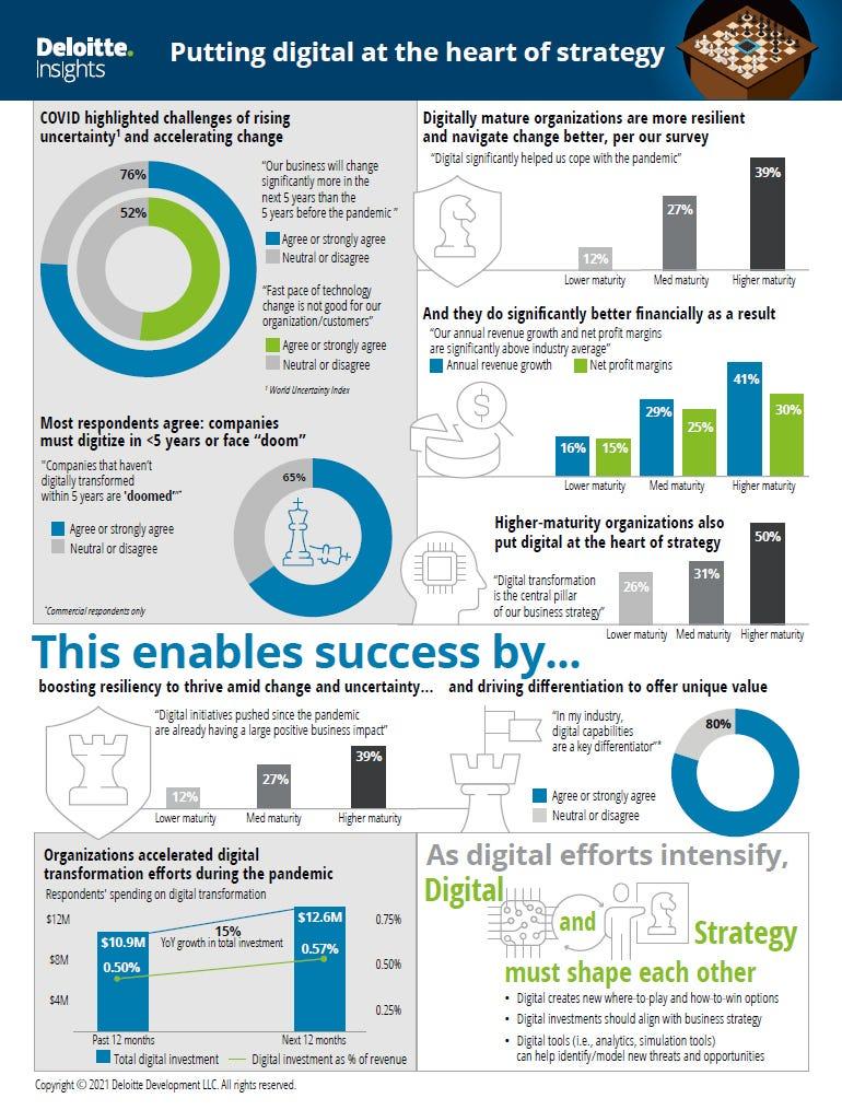 dt-2021-deloitte-infographic.jpg