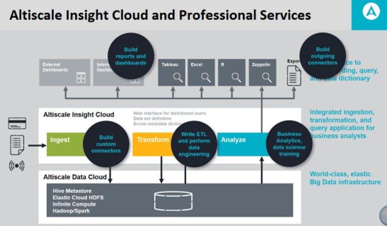 Altiscale combines Hadoop and Spark cloud services