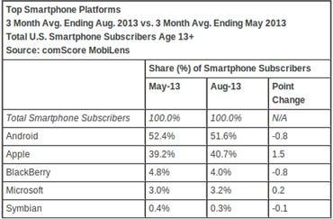comScore Mobile OS Aug. 2013