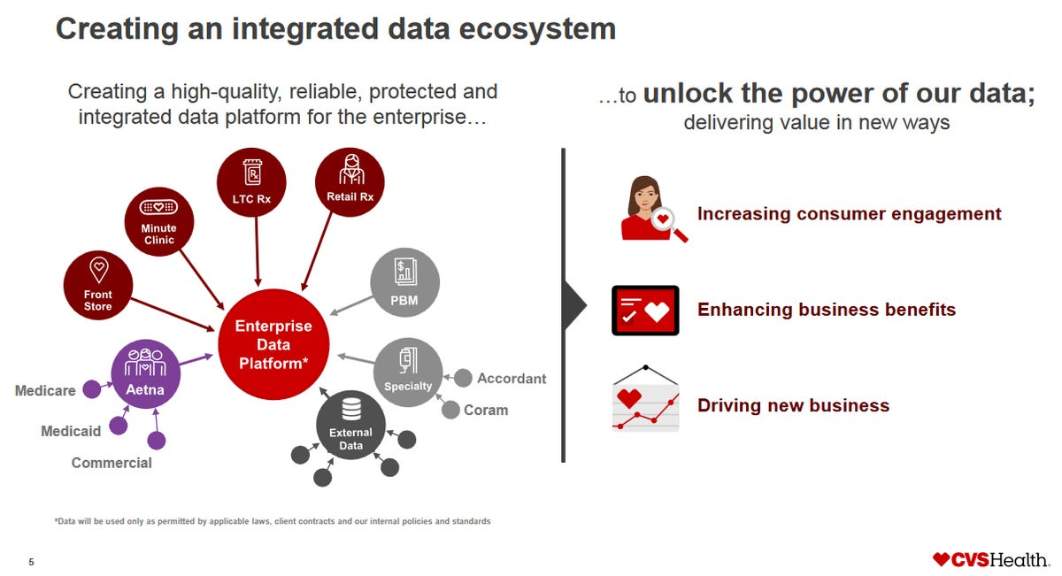 cvs-data-ecosystem.png