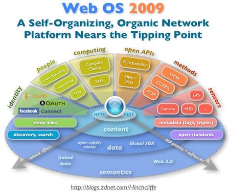 Web OS 2009: A Self-Organizing, Organic Cloud Computing Platform Nears the Tipping Point