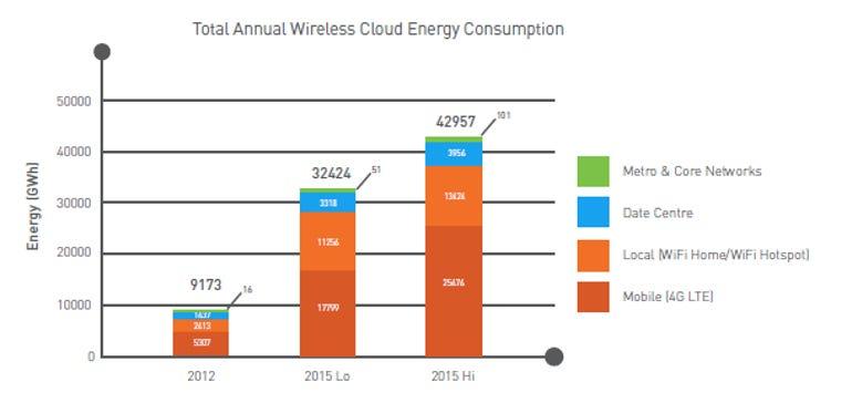 Cloud energy usage