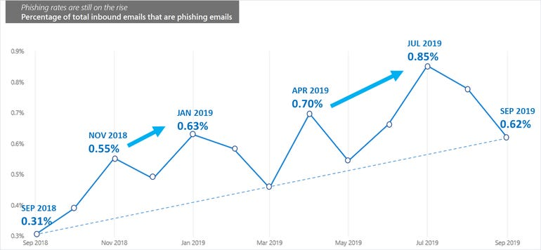 Spear phishing emails continue to climb