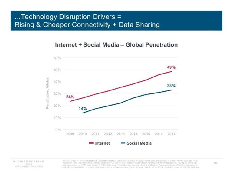 internet-trends-report-2018-146-638.jpg