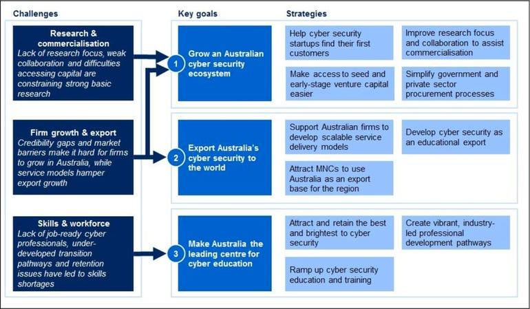 australia-cyber-growth-framework.png
