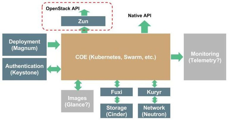 OpenStack-container-projects-and-zun