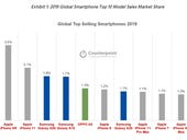 Most popular smartphones, iPhone 11, iPhone Xr, Samsung Galaxy A50 highlight power of mid-tier pricing