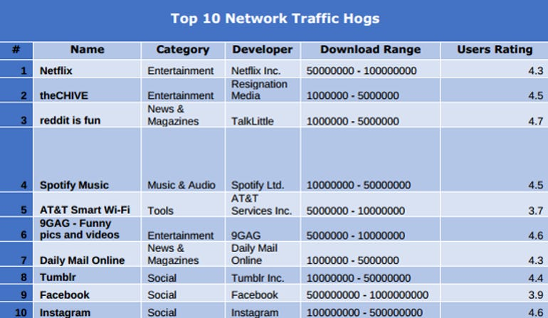 Android Network Hogs