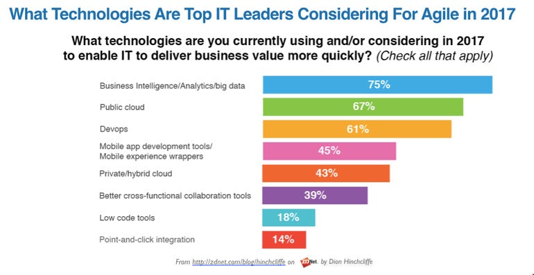 Top Technologies Used by CIOs to be Agile in 2017