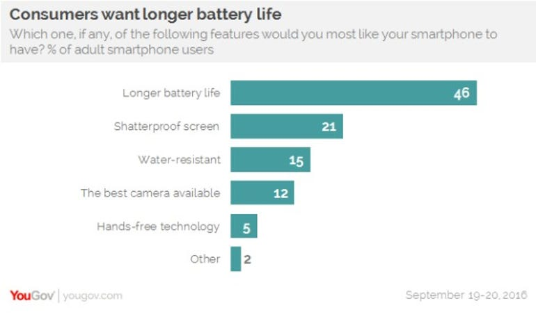 YouGov survey bar chart showing consumers want better battery life