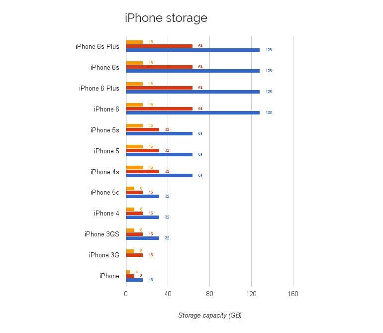 iphone-storage.jpg