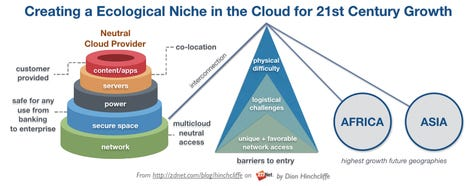 Creating an Ecological Niche for Growth in the Cloud Through Network Location