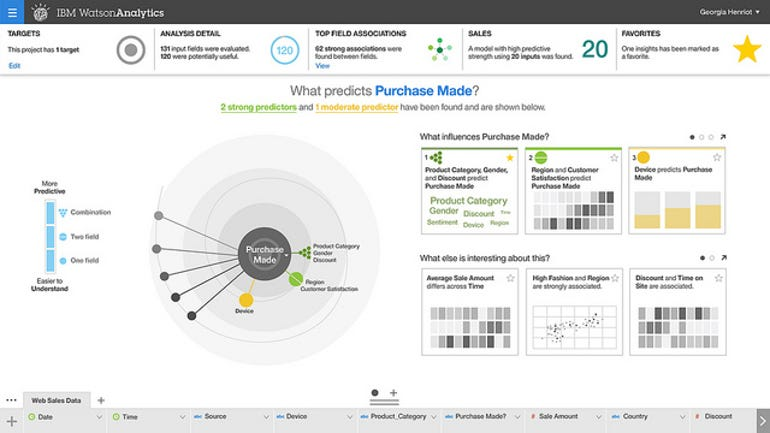 watson analytics predictive