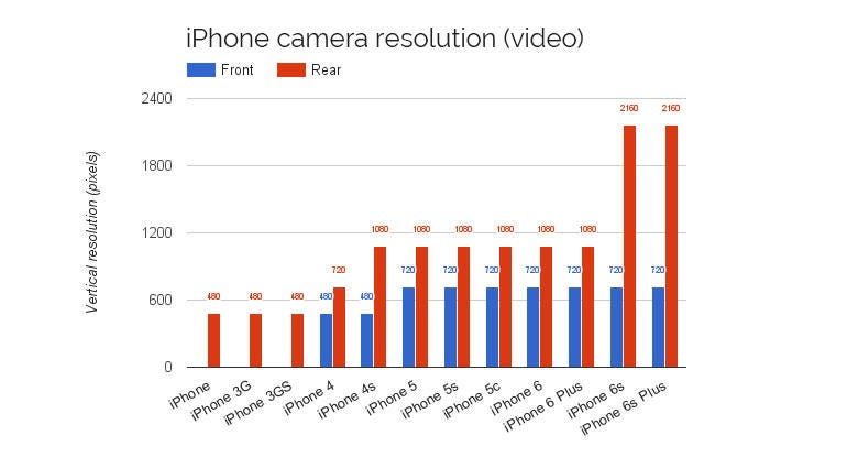 How the iPhone grew up